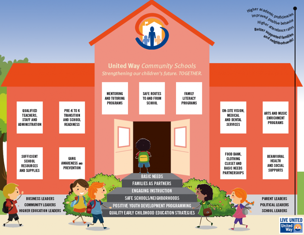 an analysis of school as a community An independent review of estyn read  read our report on how your school can get  developing children's social and emotional skills through community links.